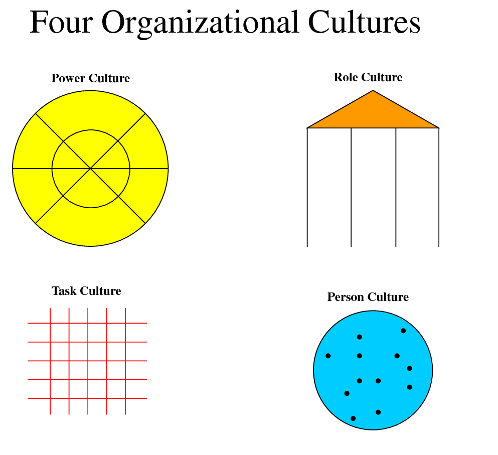 organizational structure and culture jakaria ahmed blog 4 culture two company s organisational