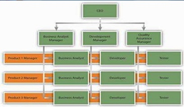 Organizational structure and culture jakaria ahmed blog